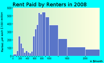 Rent paid by renters in 2009 in Virginia Highland in Atlanta neighborhood in GA