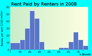 Rent paid by renters in 2009 in Carver Homes in Atlanta neighborhood in GA