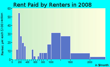 Rent paid by renters in 2009 in Collier Hills North in Atlanta neighborhood in GA
