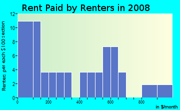Rent paid by renters in 2009 in Grove Park in Atlanta neighborhood in GA