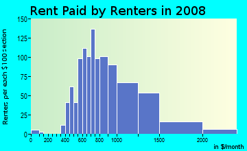 Rent paid by renters in 2009 in Home Park in Atlanta neighborhood in GA