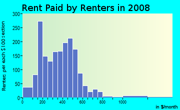 Rent paid by renters in 2009 in Mechanicsville in Atlanta neighborhood in GA