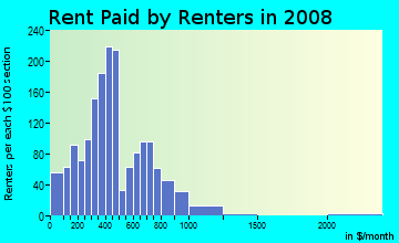 Rent paid by renters in 2009 in Pittsburgh in Atlanta neighborhood in GA