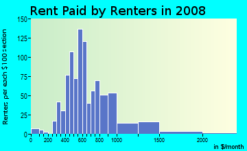 Rent paid by renters in 2009 in St. Charles Greenwood in Atlanta neighborhood in GA