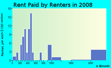 Rent paid by renters in 2009 in Watts Road in Atlanta neighborhood in GA