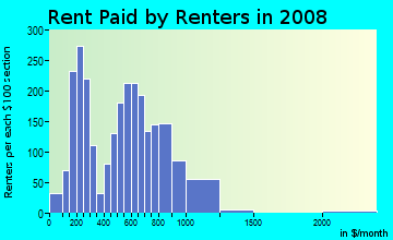 Rent paid by renters in 2009 in West End in Atlanta neighborhood in GA