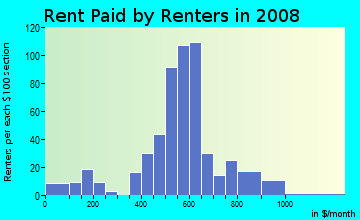 Rent paid by renters in 2009 in Victory Manor in Savannah neighborhood in GA