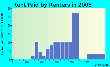 Rent paid by renters in 2009 in Cloverdale in Savannah neighborhood in GA