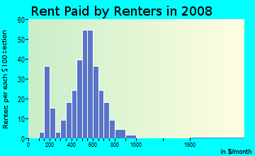 Rent paid by renters in 2009 in Sackville in Savannah neighborhood in GA