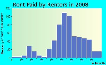 Rent paid by renters in 2009 in Tatumville in Savannah neighborhood in GA