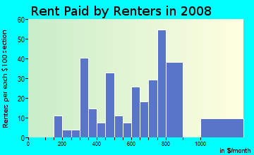 Rent paid by renters in 2009 in South Garden in Savannah neighborhood in GA