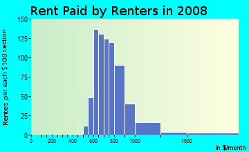 Rent paid by renters in 2009 in Oakhurst in Savannah neighborhood in GA