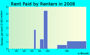 Rent paid by renters in 2009 in Rose Dhu in Savannah neighborhood in GA