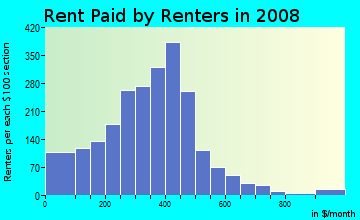 Rent paid by renters in 2009 in North Highlands in Columbus neighborhood in GA