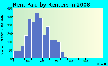 Rent paid by renters in 2009 in Carver Heights in Columbus neighborhood in GA