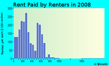 Rent paid by renters in 2009 in Avondale in Columbus neighborhood in GA