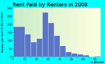 Rent paid by renters in 2009 in Baker Village in Columbus neighborhood in GA