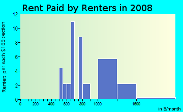 Rent paid by renters in 2009 in Clubview Heights in Columbus neighborhood in GA