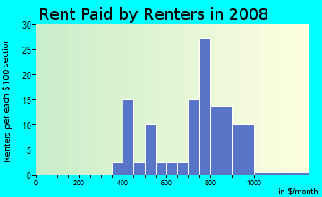 Rent paid by renters in 2009 in Decatur Heights in Decatur neighborhood in GA