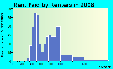 Rent paid by renters in 2009 in Winnona Park in Decatur neighborhood in GA