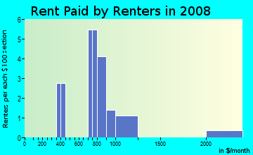 Rent paid by renters in 2009 in Knotts Landing in Woodstock neighborhood in GA