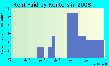 Rent paid by renters in 2009 in Kingston Square in Woodstock neighborhood in GA