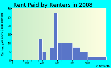 Rent paid by renters in 2009 in Heartwood in Woodstock neighborhood in GA