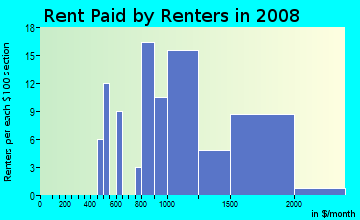 Rent paid by renters in 2009 in Eagle Watch in Woodstock neighborhood in GA