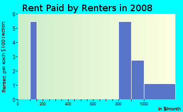 Rent paid by renters in 2009 in Creekwood Commons in Woodstock neighborhood in GA