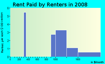 Rent paid by renters in 2009 in Crabapple Falls in Woodstock neighborhood in GA