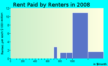Rent paid by renters in 2009 in Dunwoody Lakes in Atlanta neighborhood in GA
