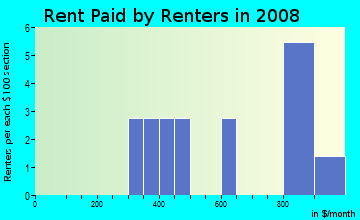 Rent paid by renters in 2009 in Rock Creek Estates in Canton neighborhood in GA