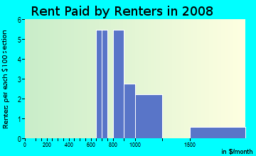Rent paid by renters in 2009 in Whispering Pines in Canton neighborhood in GA