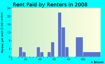 Rent paid by renters in 2009 in Cherokee Falls in Woodstock neighborhood in GA