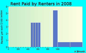 Rent paid by renters in 2009 in Oak Pointe in Acworth neighborhood in GA
