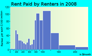 Rent paid by renters in 2009 in Lower Punchbowl in Honolulu neighborhood in HI