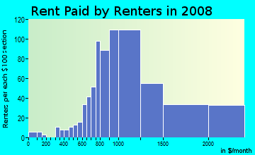 Rent paid by renters in 2009 in Makiki in Honolulu neighborhood in HI
