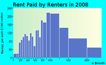 Rent paid by renters in 2009 in Liliha-alewa in Honolulu neighborhood in HI