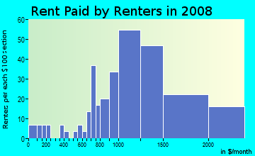 Rent paid by renters in 2009 in Pülehu Nui Ahupua`a in Kihei neighborhood in HI