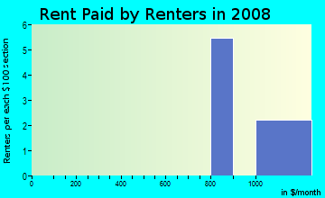 Rent paid by renters in 2009 in Kiilae Ahupua`a in Honaunau-Napoopoo neighborhood in HI