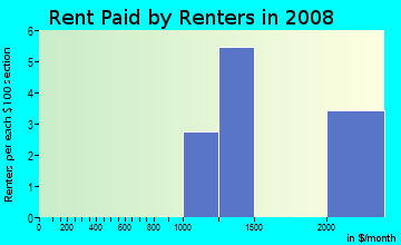 Rent paid by renters in 2009 in Patrick Ranch HOA in Glendale neighborhood in AZ