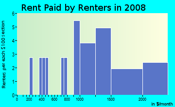 Rent paid by renters in 2009 in Wainiha Ahupua`a in Hanalei neighborhood in HI