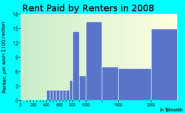 Rent paid by renters in 2009 in Wahikuli Ahupua`a in Lahaina neighborhood in HI
