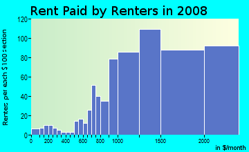 Rent paid by renters in 2009 in Waimalu Ahupua`a in Waimalu neighborhood in HI