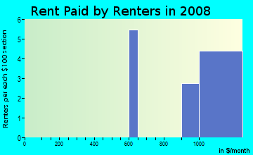 Rent paid by renters in 2009 in West Tree Angels in Glendale neighborhood in AZ