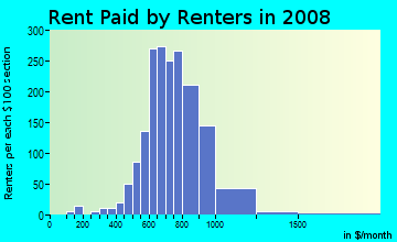 Rent paid by renters in 2009 in Overton in Mobile neighborhood in AL