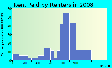 Rent paid by renters in 2009 in Waikahekaheiki Ahupua`a in Kurtistown neighborhood in HI