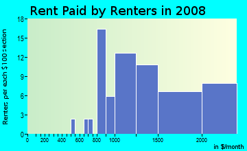 Rent paid by renters in 2009 in Kalialinui Ahupua`a in Kula neighborhood in HI