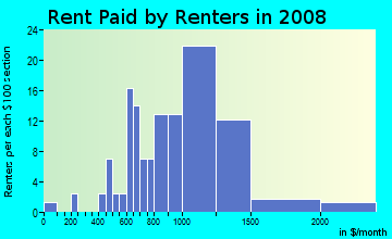 Rent paid by renters in 2009 in Waipouli Ahupua`a in Kapaa neighborhood in HI