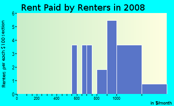 Rent paid by renters in 2009 in Paseo Place HOA in Glendale neighborhood in AZ